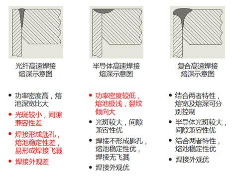 复合焊接优势